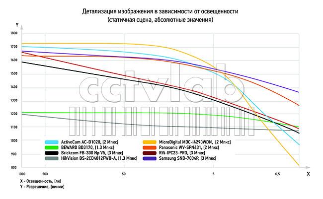 График детализации изображения в зависимости от освещенности