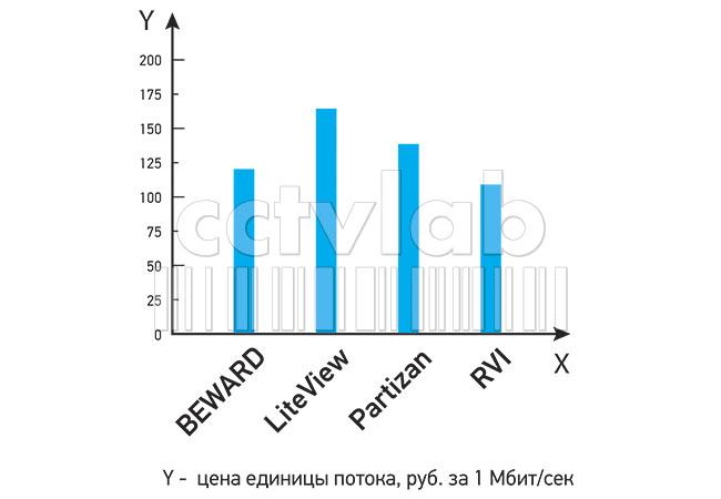Условная стоимость единицы мощности NVR