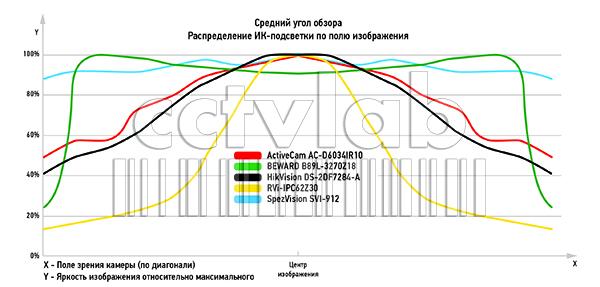 график среднего угла обзора. распределение ИК-подстветки по полю изображения