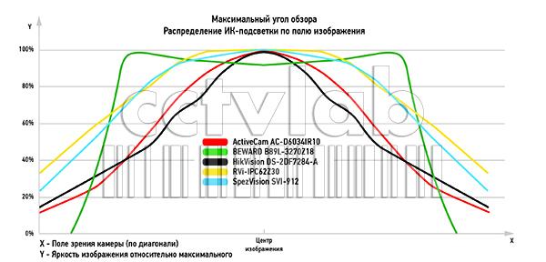 график максимального угла обзора. Распределение ИК-подсветки по полю изображения