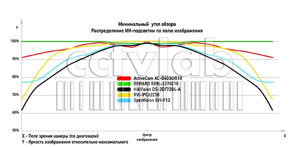 график минимального угла обзора. распределение ИК-подстветки по полю изображения