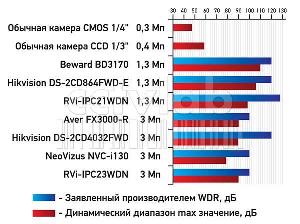 сводный график результатов измерений
