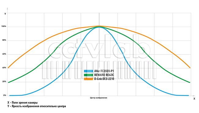 график распределения освещенности ИК-подсветки по полю изображения