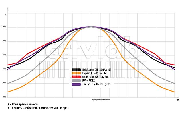 график распределения освещенности по полю изображения