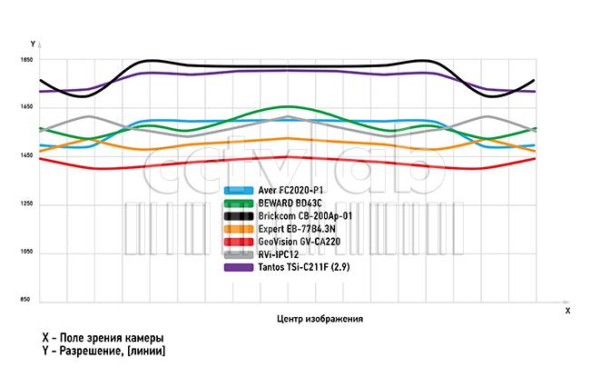 график распределения разрешающей способности IP-камер по полю изображения
